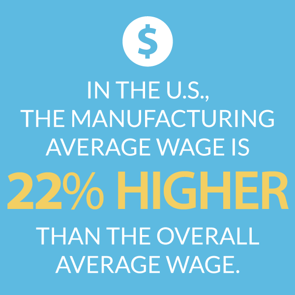 In the U.S., the manufacturing average wage is 22% higher thant the overall average wage.